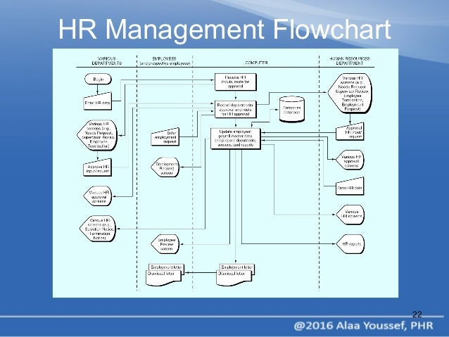 process documentation narrative and flowchart guide